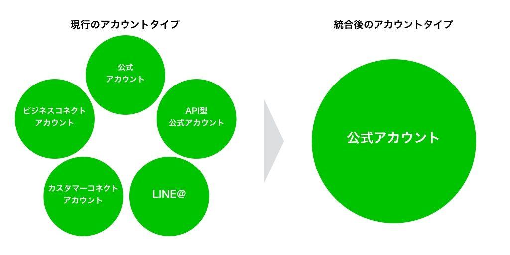アカウント 複数 ライン 【2021年最新】LINEで複数アカウント(サブ垢)を作る方法を徹底解説!