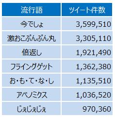 各流行語がTwitter上で使用された件数の比較_表