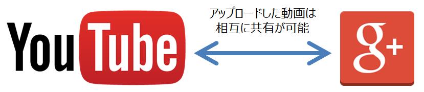 YouTube_google+