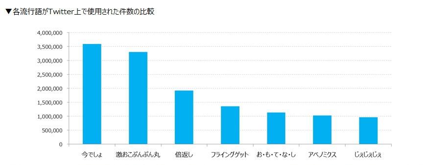 各流行語がTwitter上で使用された件数の比較