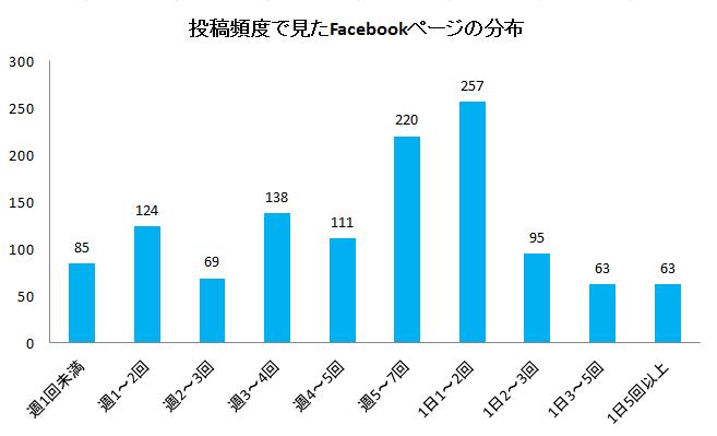 投稿頻度で見たFacebookページの分布